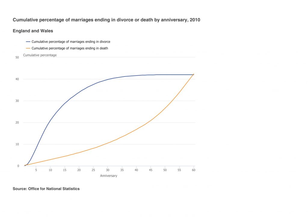 Percentage of marriage ending in divorce or because one spouse has died