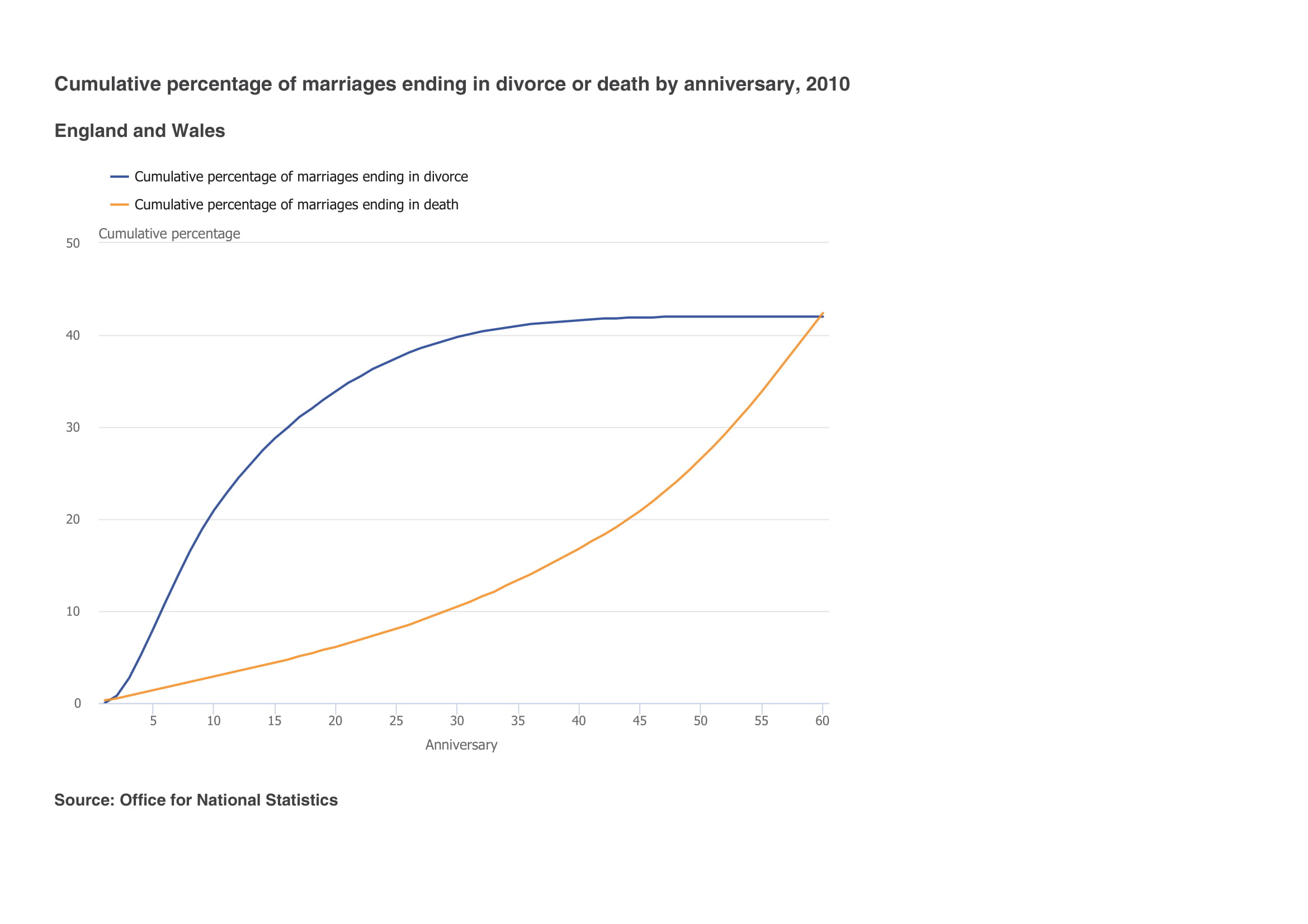 Divorce rates by length of dating