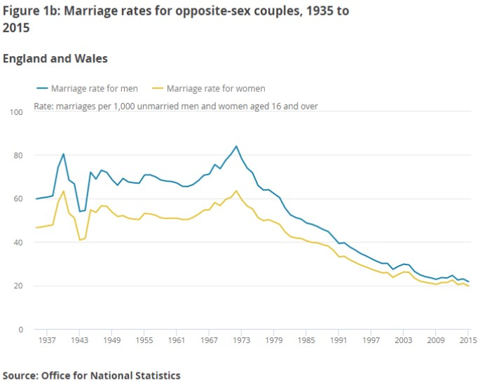 Marriage Rate